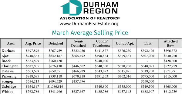 Mar Avg Price_Durham Region.png