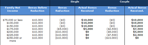 BC New Home Buyers Bonus 200K or More