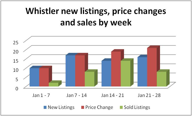 130128 Weekly chart.jpg
