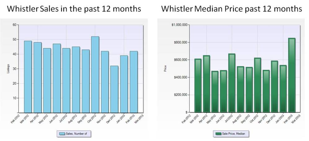 Sales and median prices Whistler 2012 - 2013