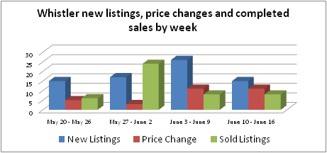 Whistler real estate listings and sales