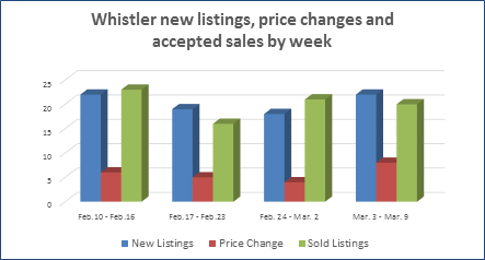 Whistler real estate homes condos townhouses for sale