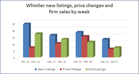 Whistler real estate new properties and sales