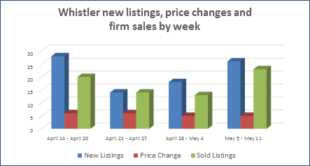 Weekly Whistler real estate active listings and sales