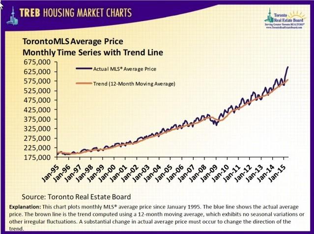 Toronto MLS Average Price