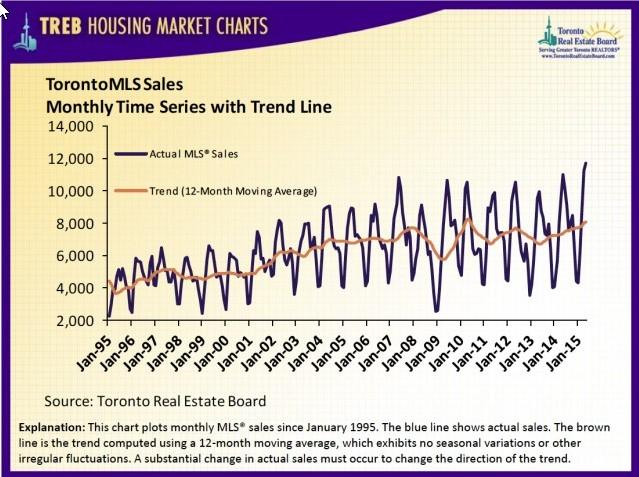 Toronto MLS Sales with Trendline