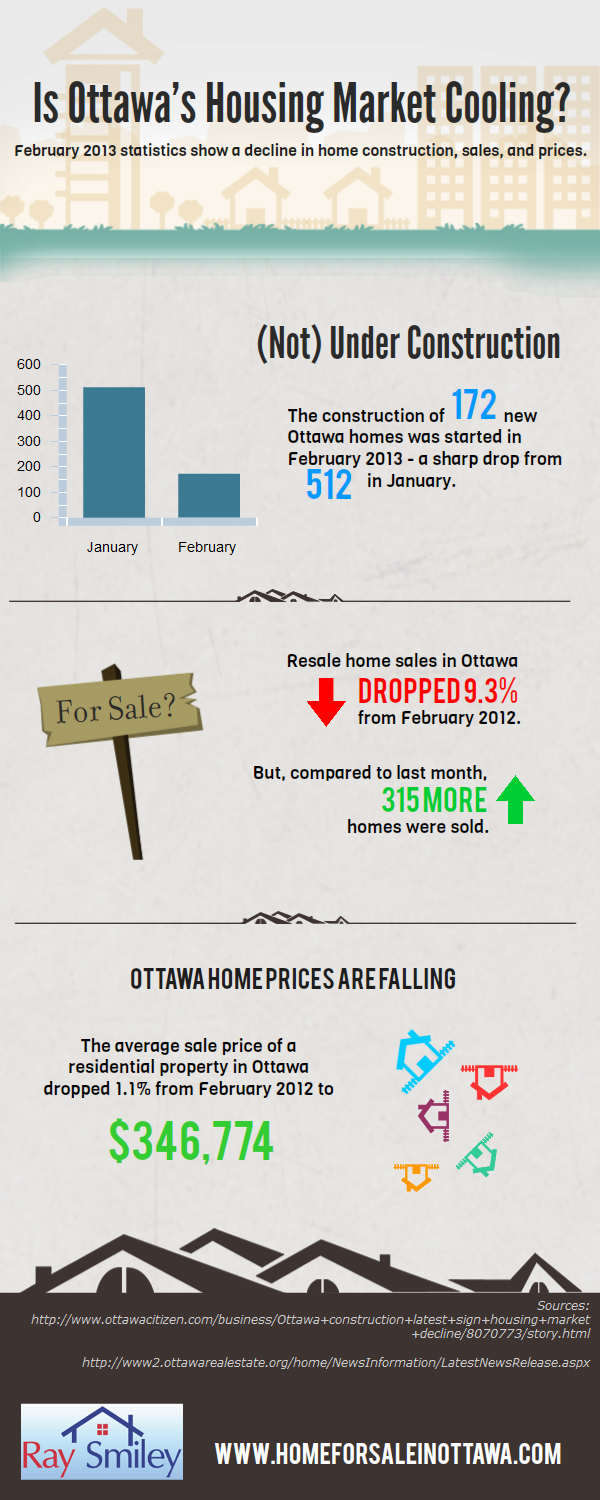 Is Ottawa's House Market Cooling?