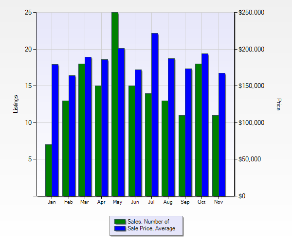 NOV Winkler Number of Sales & Sales Average.png