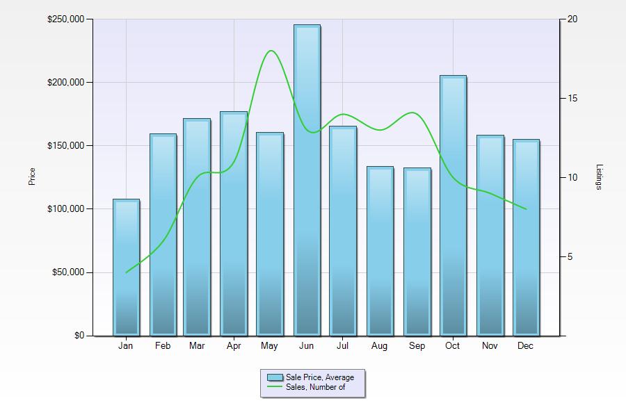 Morden 2011 Stats.png