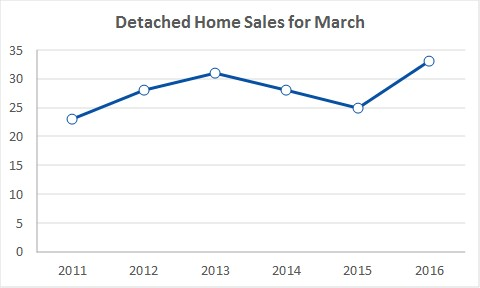 PEC Detached Sales March 2011-16.jpg