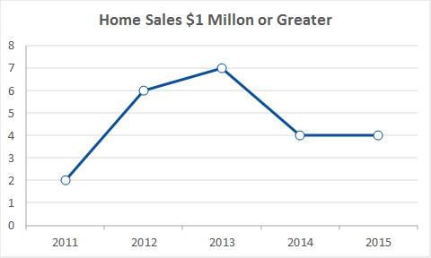 Sales 1 Million or Greater 2011-15.jpg