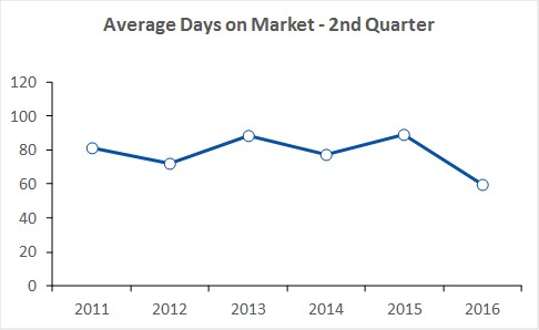 PEC Avg Days on Market Q2 2016.jpg