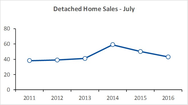 PEC Sales for Month 2016-07.jpg
