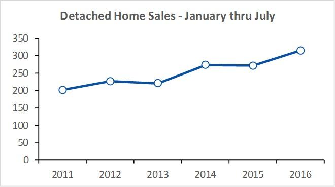 PEC Sales YTD thru July.jpg
