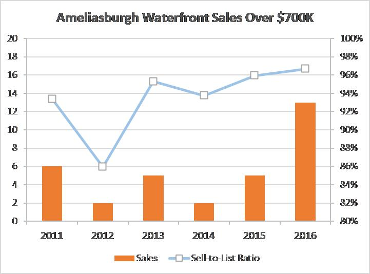 BOQ Waterfront Sales over $700K.jpg