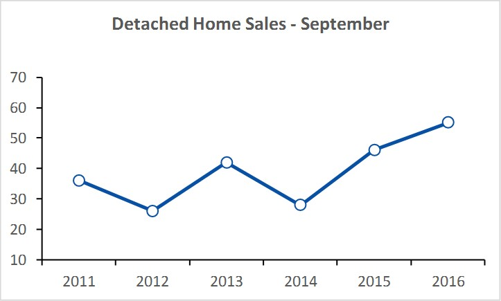 PEC Home Sales 2016-10.jpg