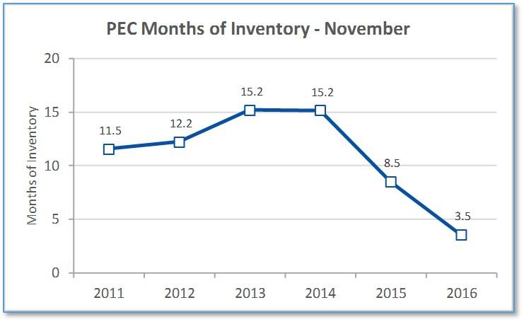 PEC Months Inventory 2016-11.jpg