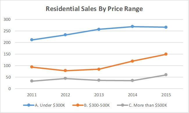 Residential Sales By Price 2016-03-15.jpg